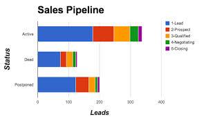 sales act.